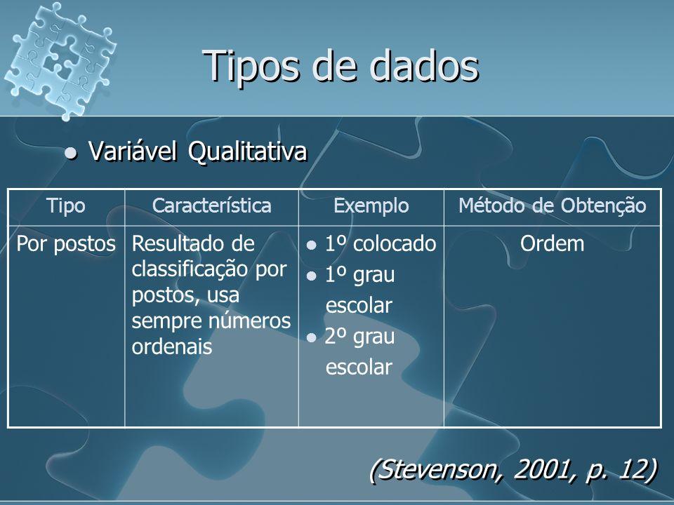 Tipos de dados Variável Qualitativa TipoCaracterísticaExemploMétodo de Obtenção Por postosResultado de classificação por postos, usa sempre números ordenais 1º colocado 1º grau escolar 2º grau escolar Ordem (Stevenson, 2001, p.