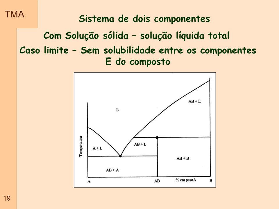TMA 19 Sistema de dois componentes Com Solução sólida – solução líquida total Caso limite – Sem solubilidade entre os componentes E do composto
