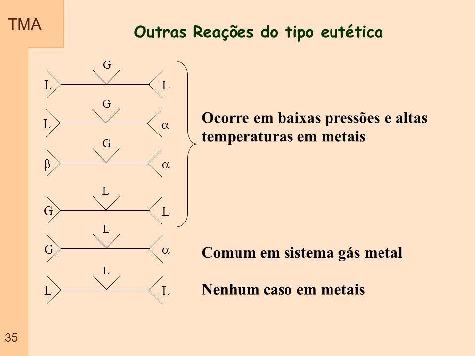 TMA 35 Outras Reações do tipo eutética G L L L G L G L G L G L L L Ocorre em baixas pressões e altas temperaturas em metais Comum em sistema gás metal