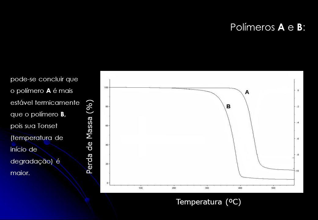 Polímeros A e B : Temperatura (ºC) Perda de Massa (%) pode-se concluir que o polímero A é mais estável termicamente que o polímero B, pois sua Tonset