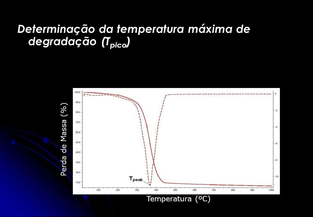Determinação da temperatura máxima de degradação (T pico ) Temperatura (ºC) Perda de Massa (%)
