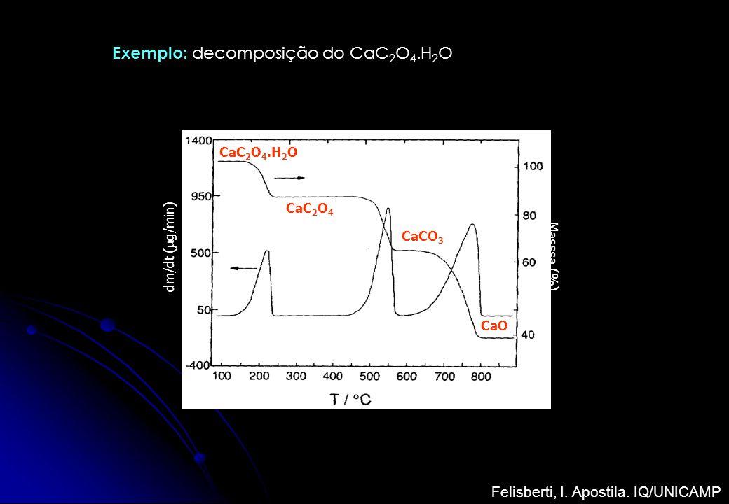 Exemplo: decomposição do CaC 2 O 4.H 2 O dm/dt ( g/min) Masssa (%) CaC 2 O 4.H 2 O CaC 2 O 4 CaCO 3 CaO Felisberti, I. Apostila. IQ/UNICAMP