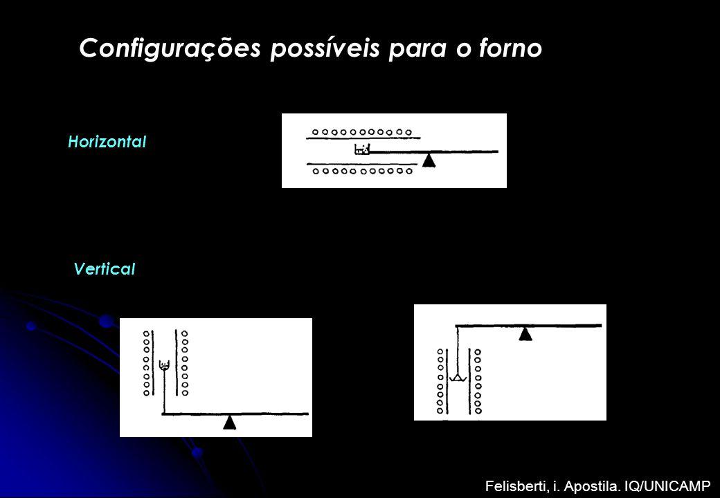 Configurações possíveis para o forno Horizontal Vertical Felisberti, i. Apostila. IQ/UNICAMP