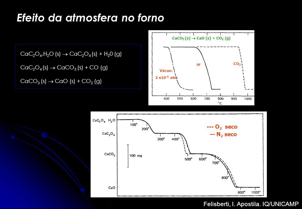 Efeito da atmosfera no forno CaC 2 O 4.H 2 O (s) CaC 2 O 4 (s) + H 2 0 (g) CaC 2 O 4 (s) CaCO 3 (s) + CO (g) CaCO 3 (s) CaO (s) + CO 2 (g) --- O 2 sec