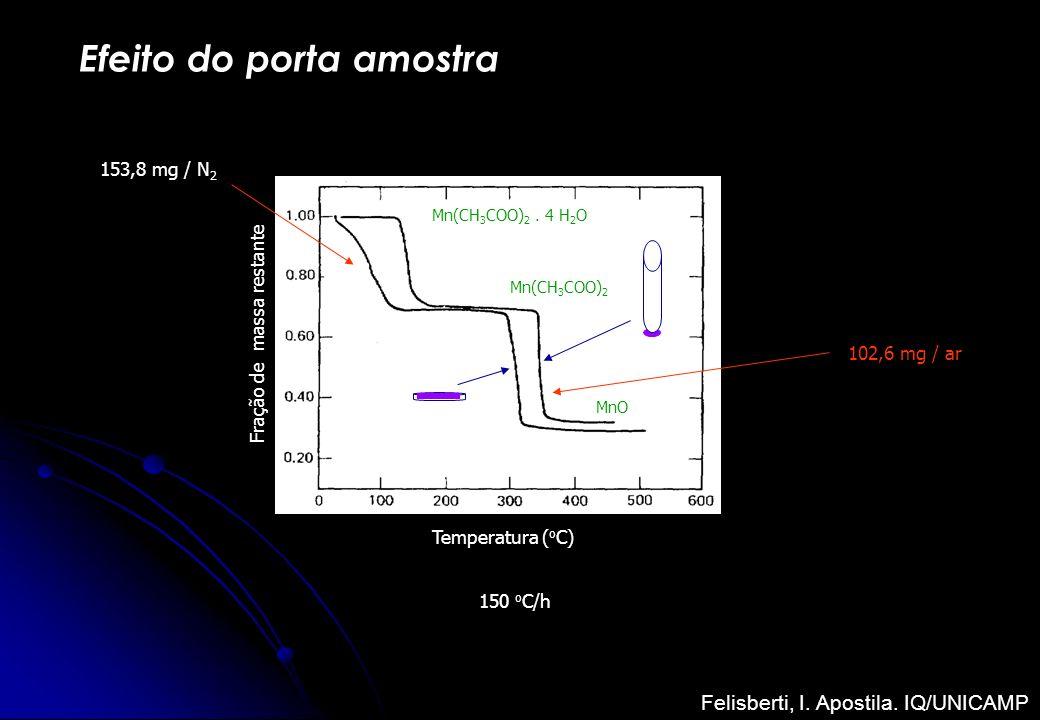 Efeito do porta amostra Temperatura ( o C) Fração de massa restante Mn(CH 3 COO) 2. 4 H 2 O Mn(CH 3 COO) 2 MnO 150 o C/h 153,8 mg / N 2 102,6 mg / ar