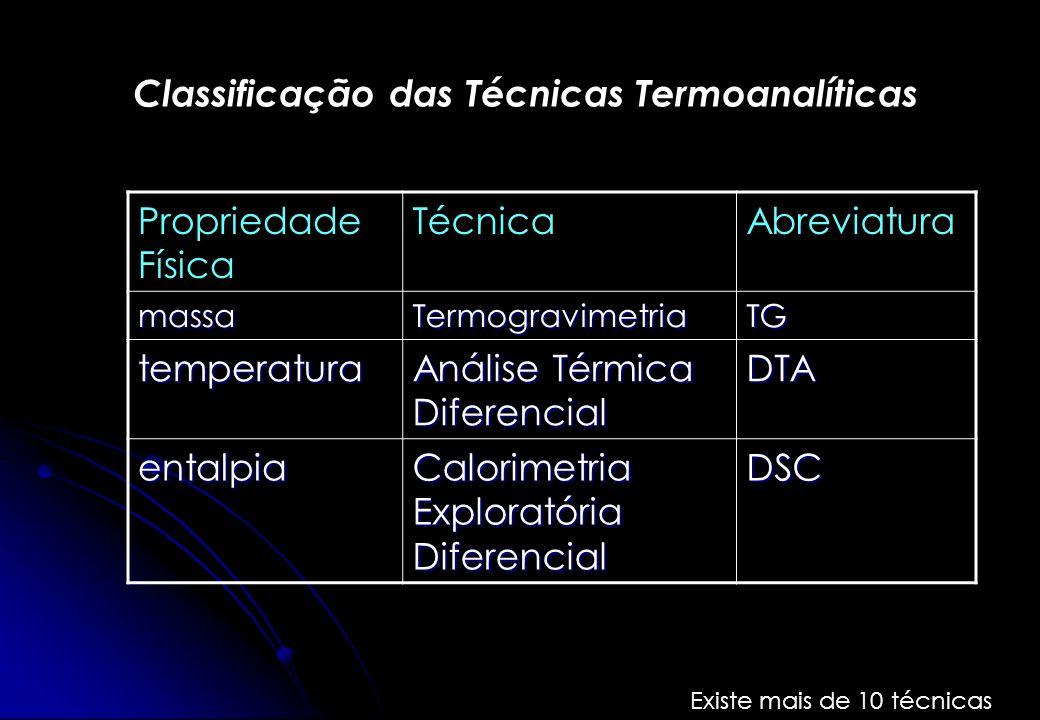 Classificação das Técnicas Termoanalíticas Propriedade Física TécnicaAbreviatura massaTermogravimetriaTG temperatura Análise Térmica Diferencial DTA e