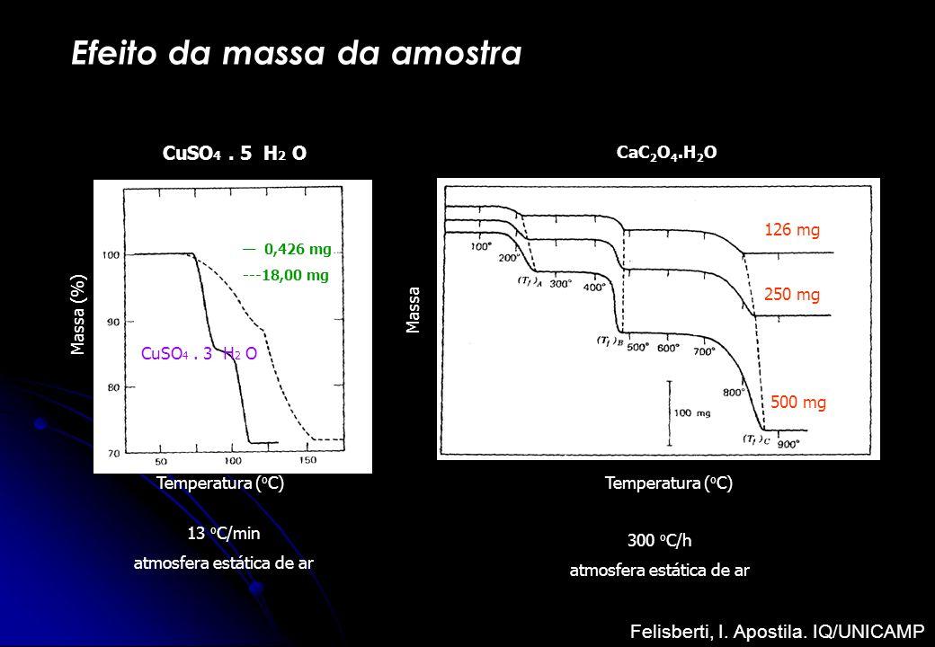 Efeito da massa da amostra CuSO 4. 5 H 2 O Temperatura ( o C) Massa (%) 0,426 mg ---18,00 mg CuSO 4. 3 H 2 O Temperatura ( o C) Massa 126 mg 250 mg 50