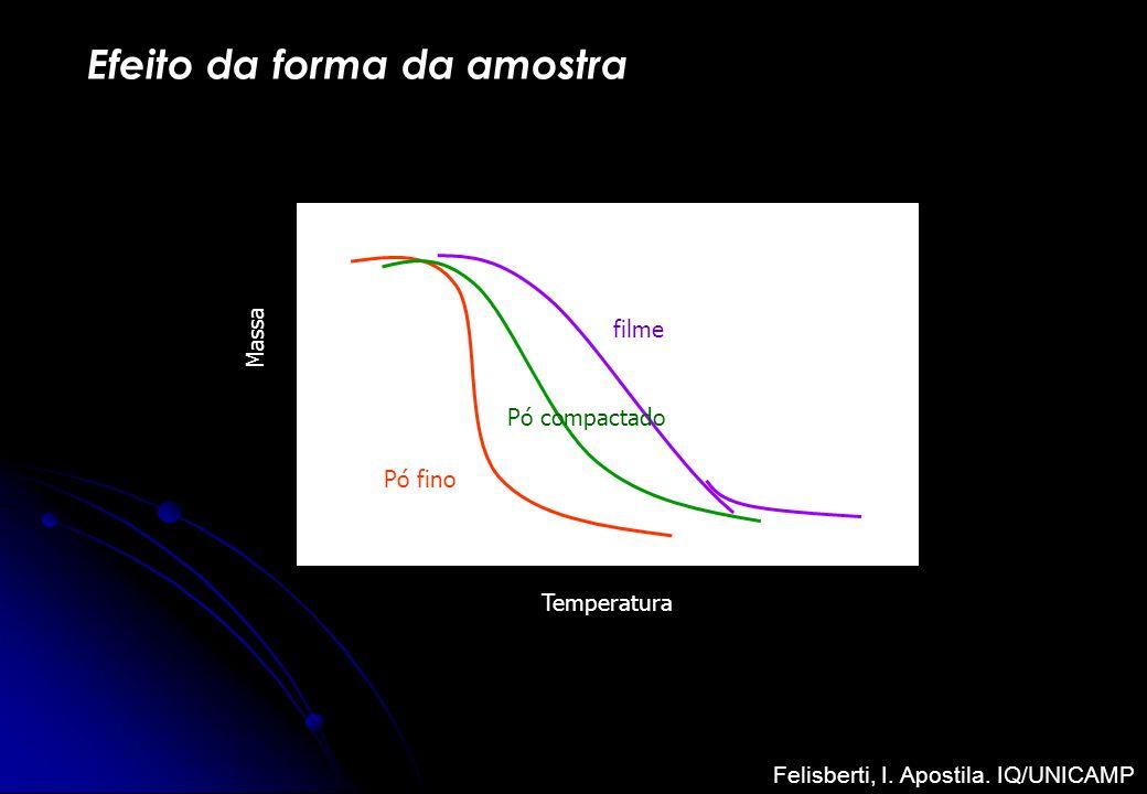 Efeito da forma da amostra Temperatura Massa filme Pó compactado Pó fino Felisberti, I. Apostila. IQ/UNICAMP
