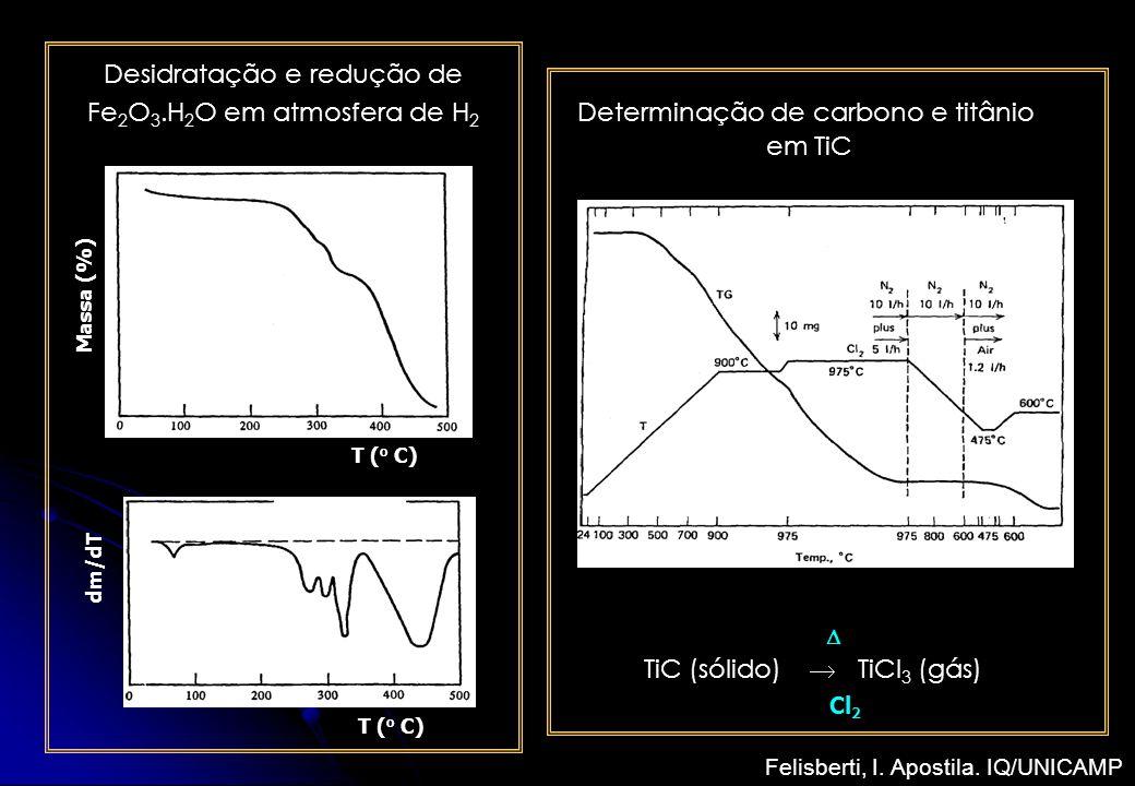 Desidratação e redução de Fe 2 O 3.H 2 O em atmosfera de H 2 T ( o C) Massa (%) dm/dT Determinação de carbono e titânio em TiC TiC (sólido) TiCl 3 (gá