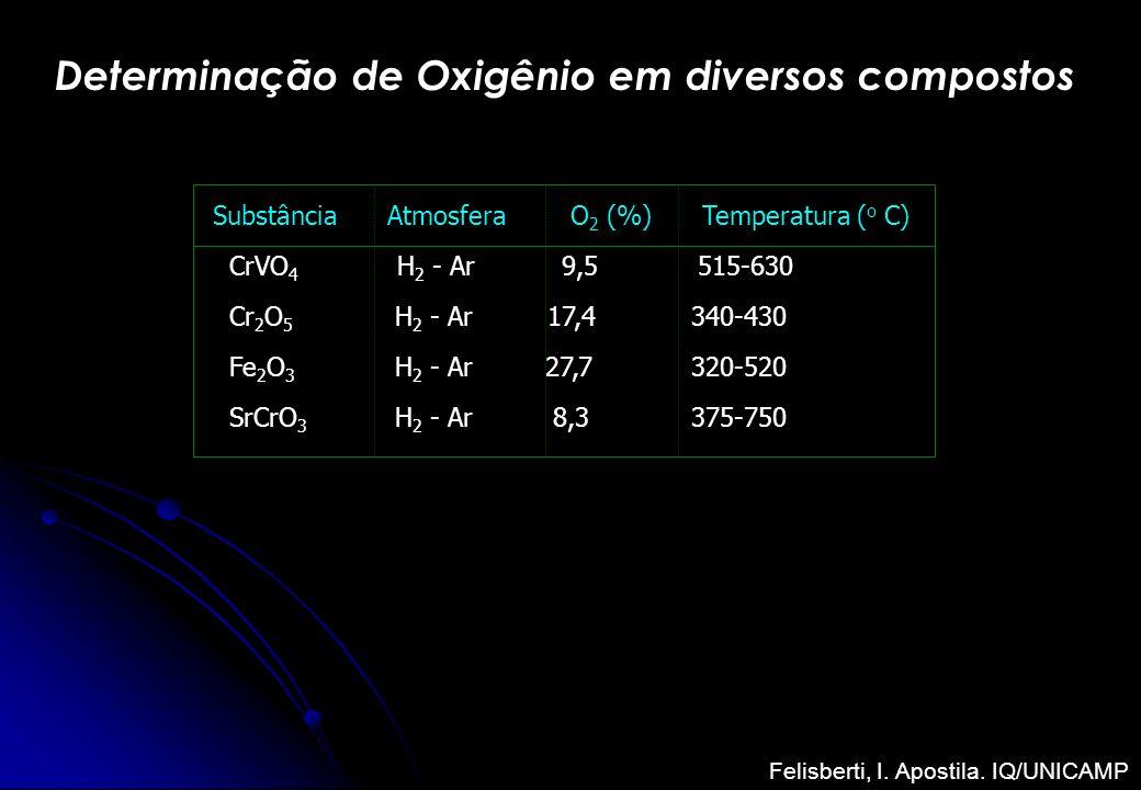 Determinação de Oxigênio em diversos compostos Substância Atmosfera O 2 (%) Temperatura ( o C) CrVO 4 H 2 - Ar 9,5 515-630 Cr 2 O 5 H 2 - Ar 17,4 340-