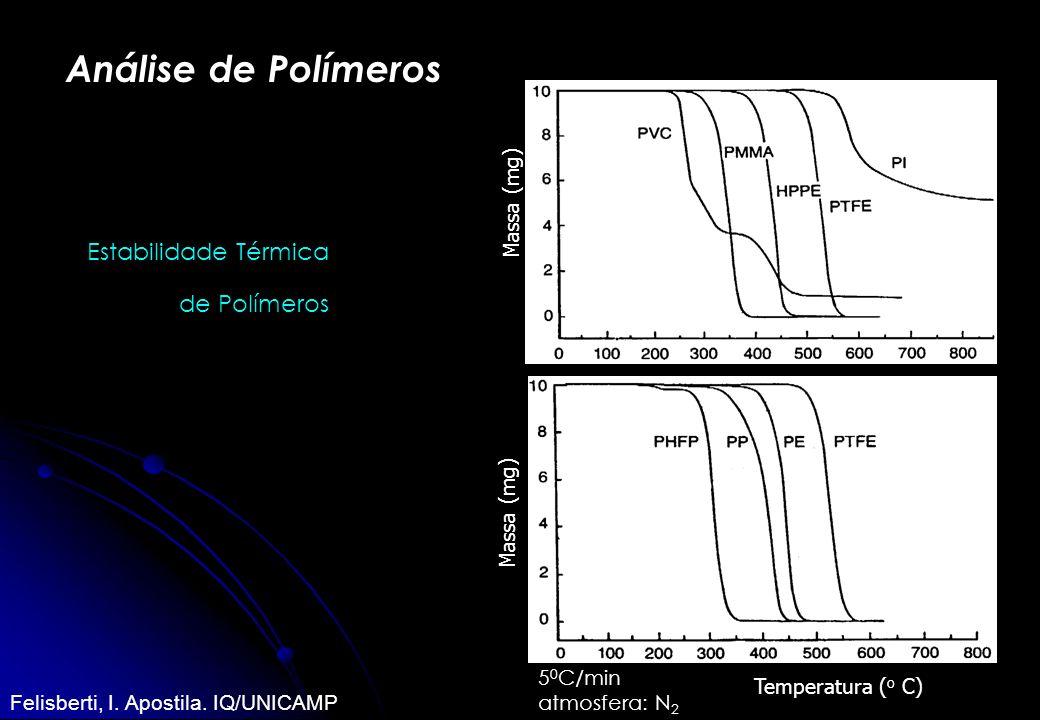 Análise de Polímeros Estabilidade Térmica de Polímeros 5 0 C/min atmosfera: N 2 Massa (mg) Temperatura ( o C) Massa (mg) Temperatura ( o C) Felisberti
