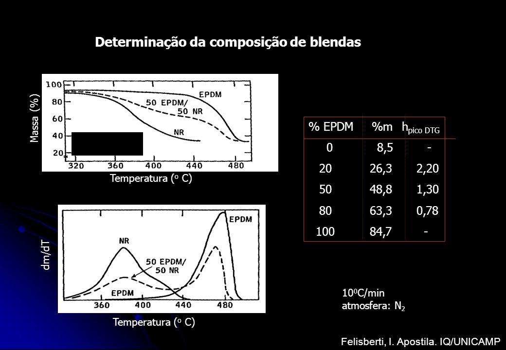 Determinação da composição de blendas 10 0 C/min atmosfera: N 2 Massa (%) Temperatura ( o C) dm/dT % EPDM %m h pico DTG 0 8,5 - 20 26,3 2,20 50 48,8 1