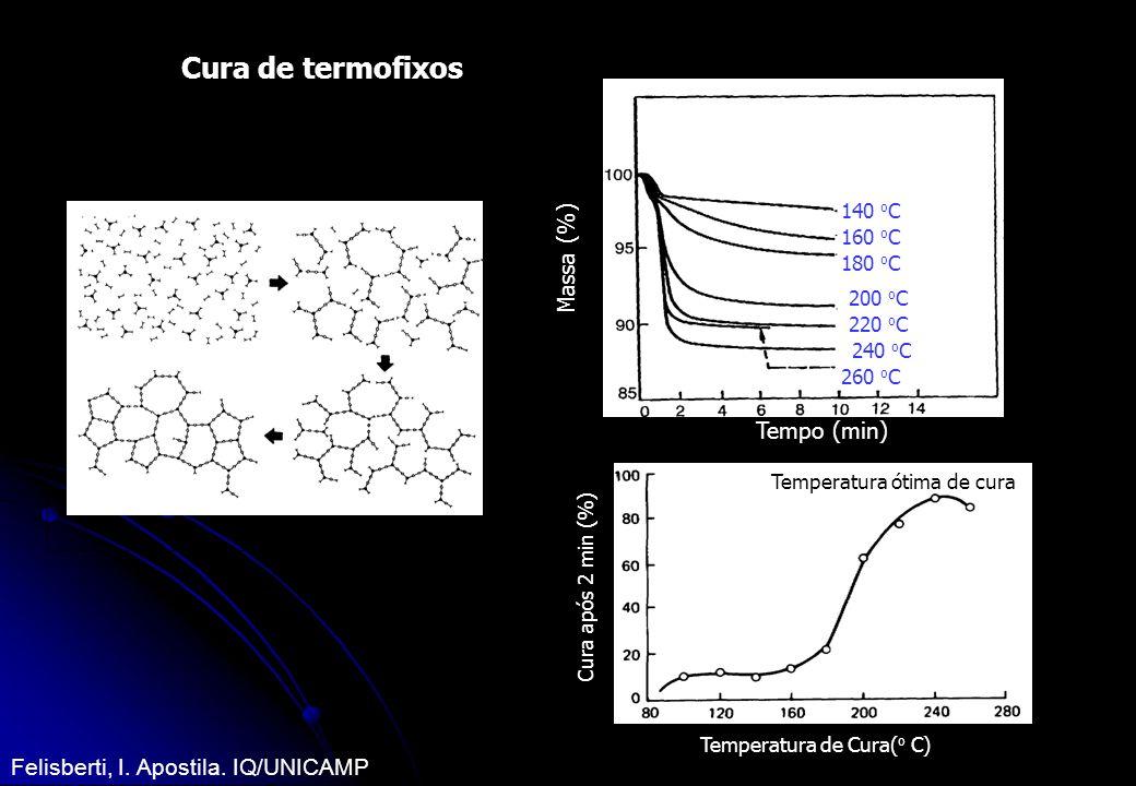 Cura de termofixos Temperatura de Cura( o C) Cura após 2 min (%) Temperatura ótima de cura Massa (%) Tempo (min) Cura a: 140 o C 160 o C 180 o C 200 o