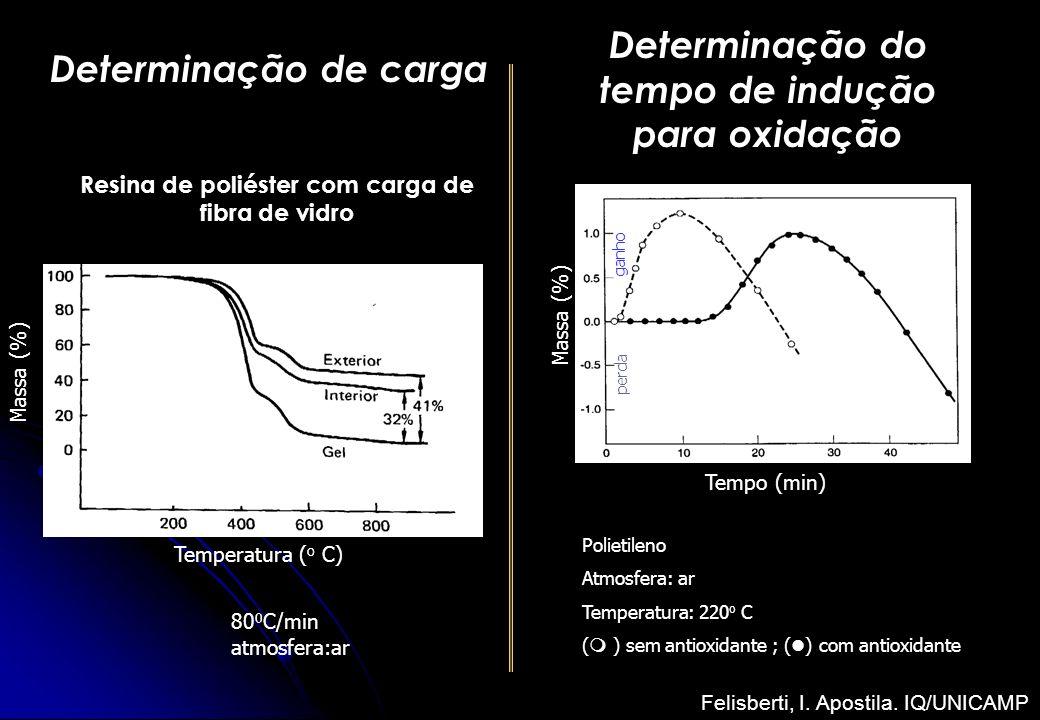 80 0 C/min atmosfera:ar Determinação de carga Resina de poliéster com carga de fibra de vidro Massa (%) Temperatura ( o C) Determinação do tempo de in