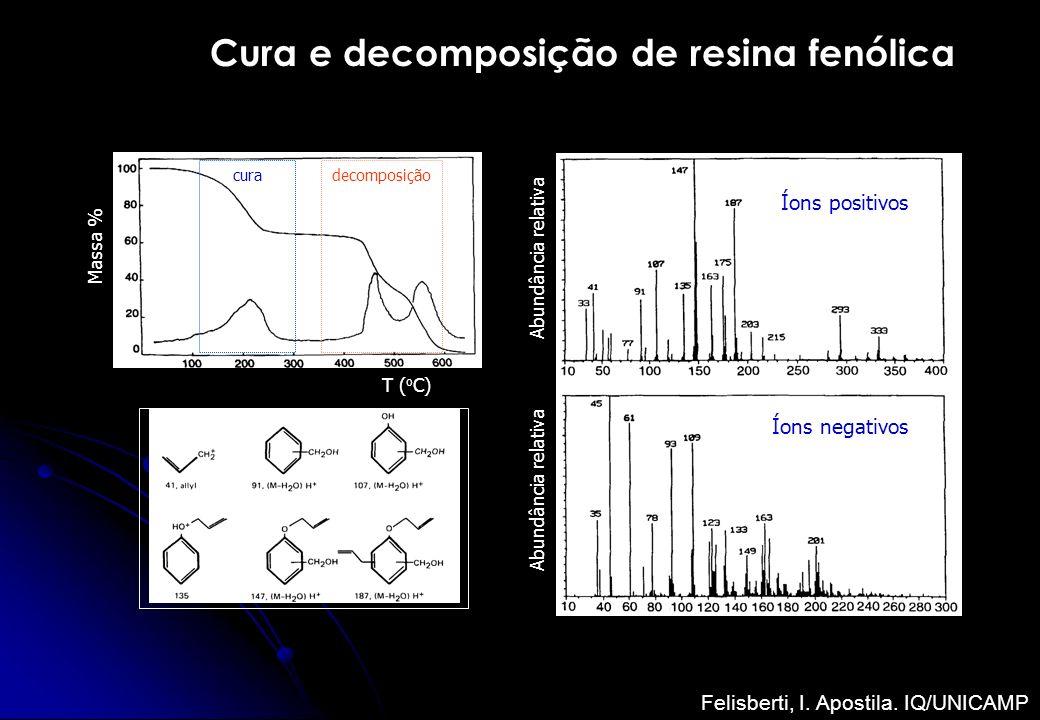 Cura e decomposição de resina fenólica Massa % Abundância relativa T ( o C) Íons positivos Íons negativos curadecomposição Felisberti, I. Apostila. IQ