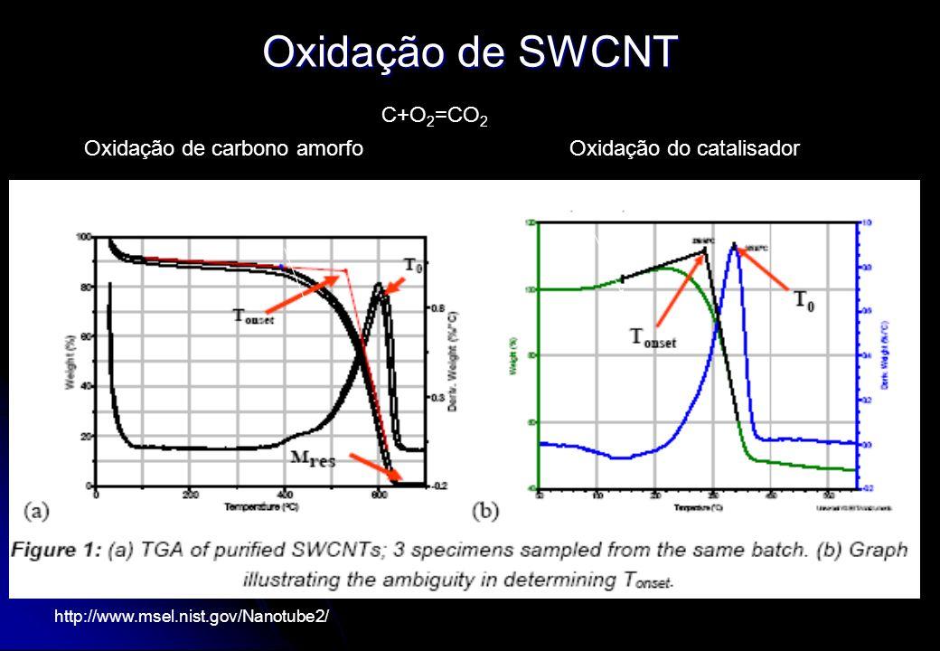 Oxidação de SWCNT Oxidação de carbono amorfoOxidação do catalisador C+O 2 =CO 2 http://www.msel.nist.gov/Nanotube2/