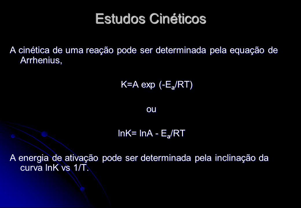 Estudos Cinéticos A cinética de uma reação pode ser determinada pela equação de Arrhenius, K=A exp (-E a /RT) ou lnK= lnA - E a /RT A energia de ativa