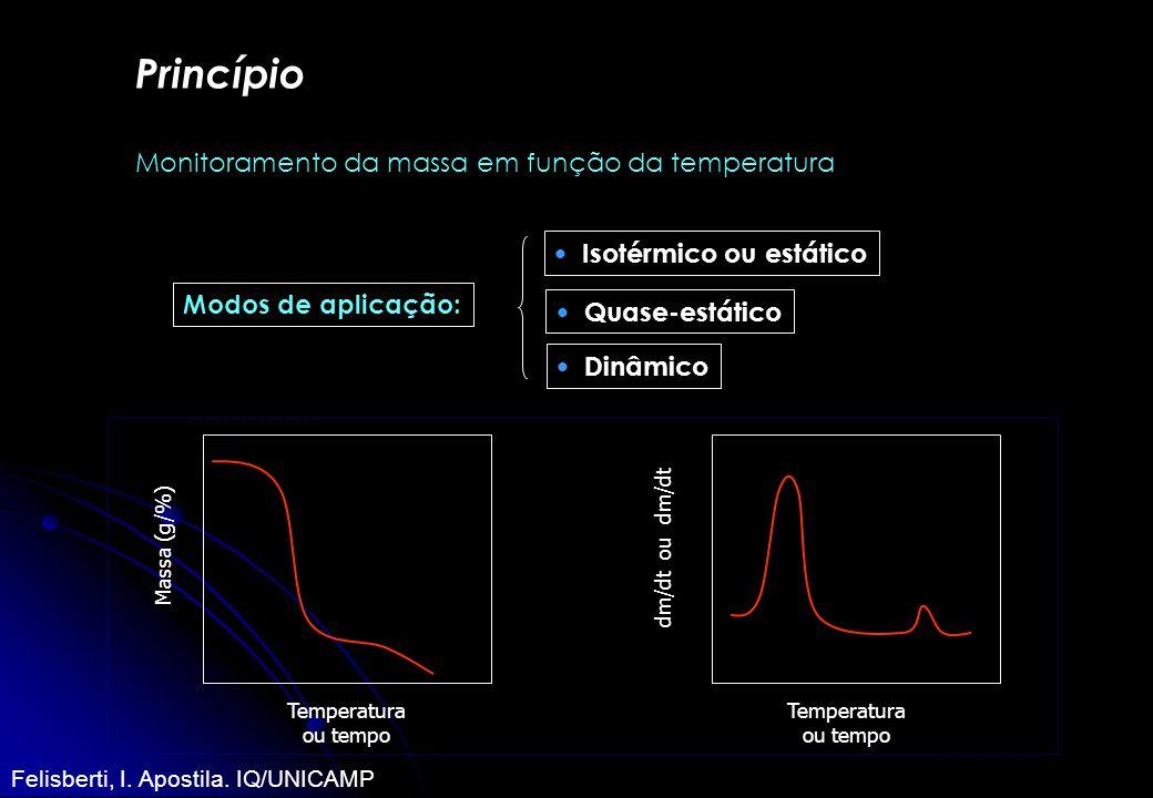 Modos de aplicação: Isotérmico ou estático Quase-estático Dinâmico Princípio Monitoramento da massa em função da temperatura Massa (g/%) Temperatura o