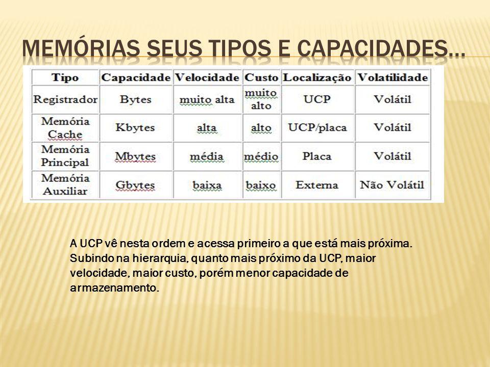 A UCP vê nesta ordem e acessa primeiro a que está mais próxima. Subindo na hierarquia, quanto mais próximo da UCP, maior velocidade, maior custo, poré