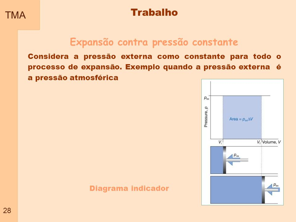 TMA 28 Trabalho Expansão contra pressão constante Considera a pressão externa como constante para todo o processo de expansão. Exemplo quando a pressã