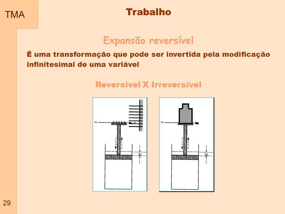 TMA 29 Trabalho Expansão reversível É uma transformação que pode ser invertida pela modificação infinitesimal de uma variável Reversível X Irreversíve