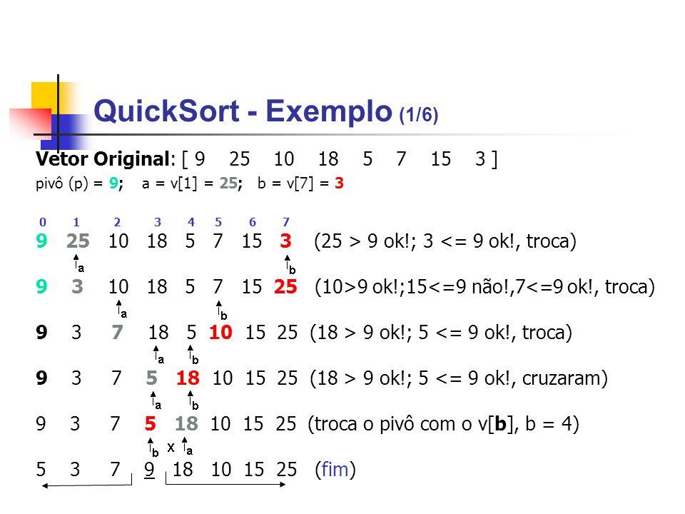 QuickSort - Exemplo (1/6) Vetor Original: [ 9 25 10 18 5 7 15 3 ] pivô (p) = 9; a = v[1] = 25; b = v[7] = 3 0 1 2 3 4 5 6 7 9 25 10 18 5 7 15 3 (25 >
