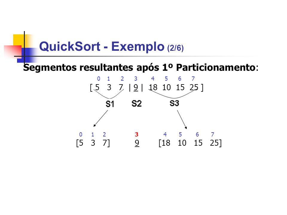 QuickSort - Exemplo (2/6) Segmentos resultantes após 1º Particionamento: 0 1 2 3 4 5 6 7 [ 5 3 7 | 9 | 18 10 15 25 ] 0 1 2 3 4 5 6 7 [5 3 7] 9[18 10 1