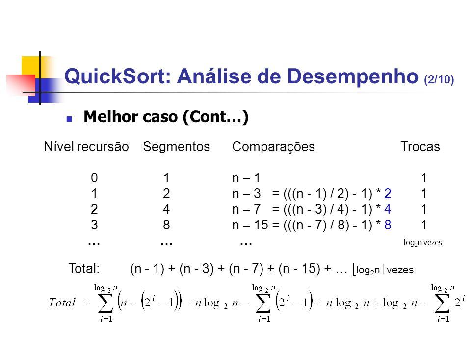 QuickSort: Análise de Desempenho (2/10) Melhor caso (Cont…) Nível recursão SegmentosComparações Trocas 0 1 n – 1 1 1 2 n – 3 = (((n - 1) / 2) - 1) * 2