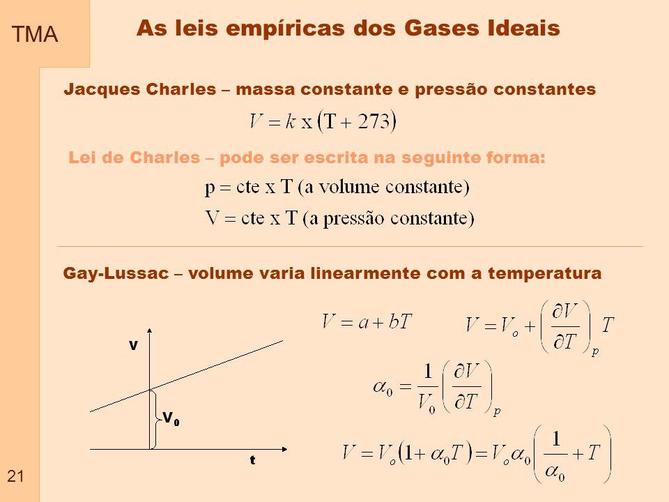 TMA 21 As leis empíricas dos Gases Ideais Jacques Charles – massa constante e pressão constantes Lei de Charles – pode ser escrita na seguinte forma:
