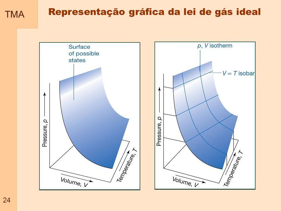 TMA 24 Representação gráfica da lei de gás ideal