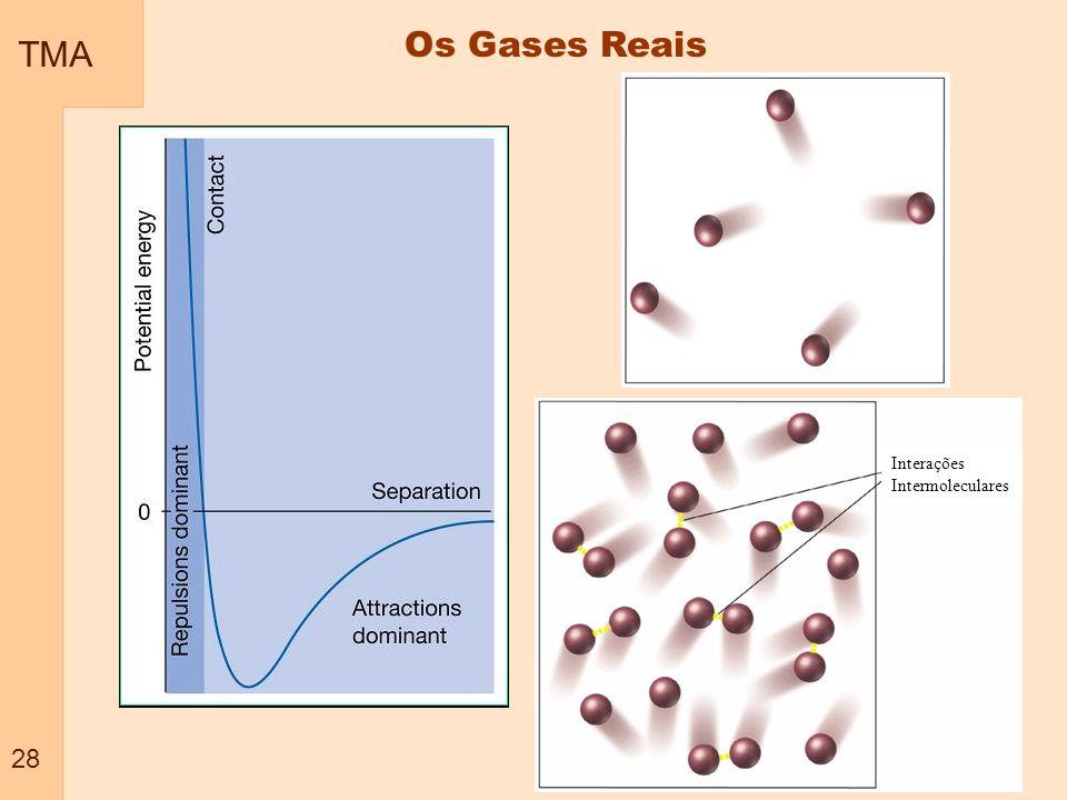 TMA 28 Os Gases Reais Interações Intermoleculares