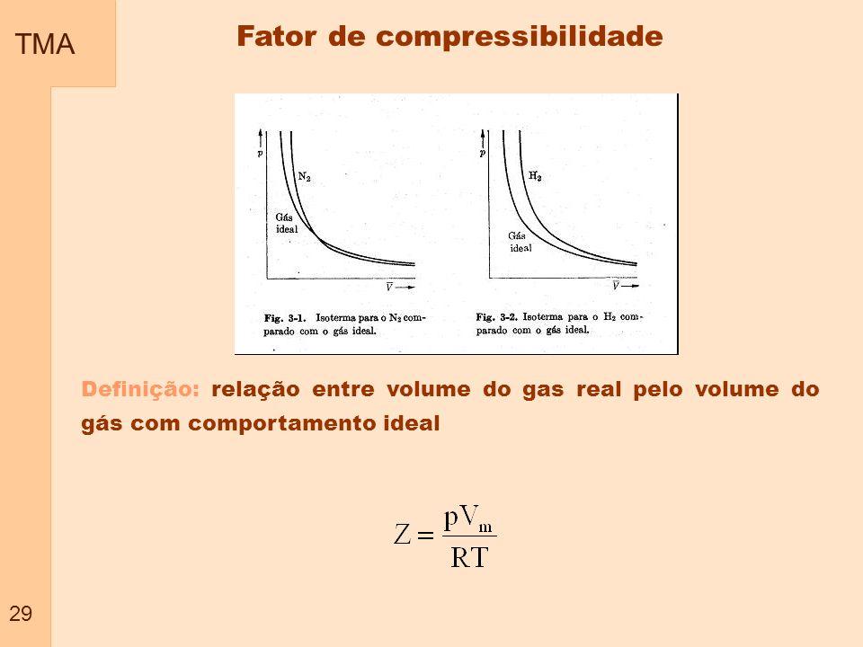 TMA 29 Fator de compressibilidade Definição: relação entre volume do gas real pelo volume do gás com comportamento ideal