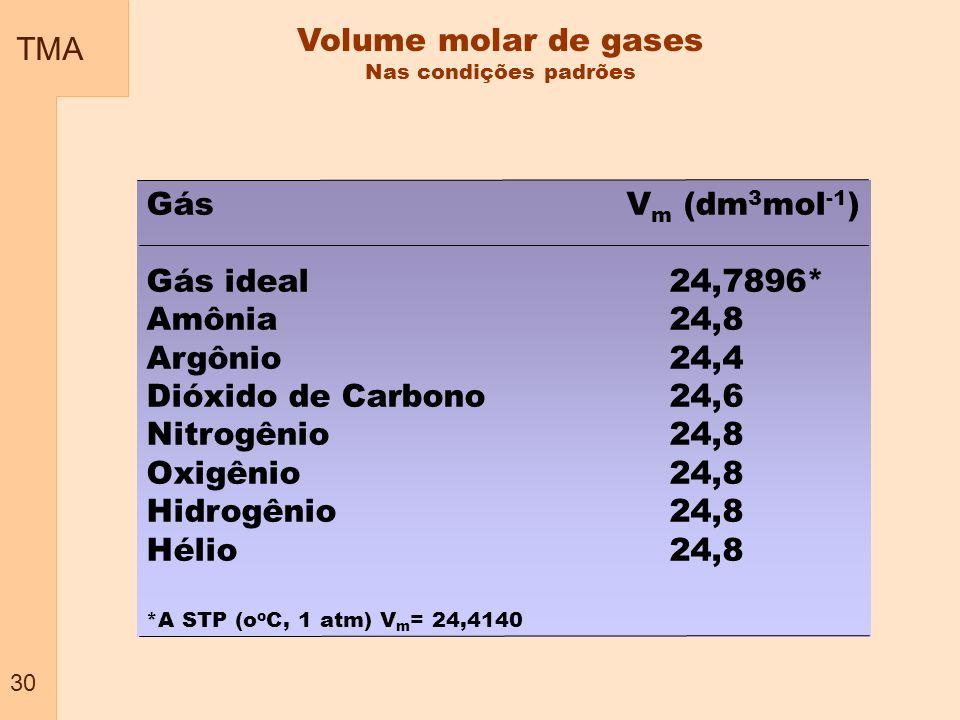 TMA 30 Volume molar de gases Nas condições padrões GásV m (dm 3 mol -1 ) Gás ideal 24,7896* Amônia 24,8 Argônio 24,4 Dióxido de Carbono 24,6 Nitrogêni