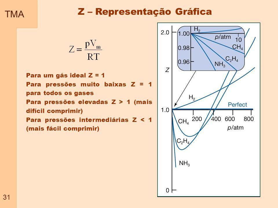 TMA 31 Z – Representação Gráfica Para um gás ideal Z = 1 Para pressões muito baixas Z = 1 para todos os gases Para pressões elevadas Z > 1 (mais difíc