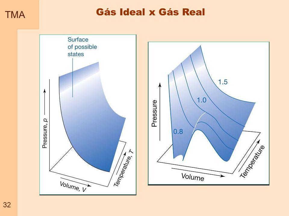 TMA 32 Gás Ideal x Gás Real