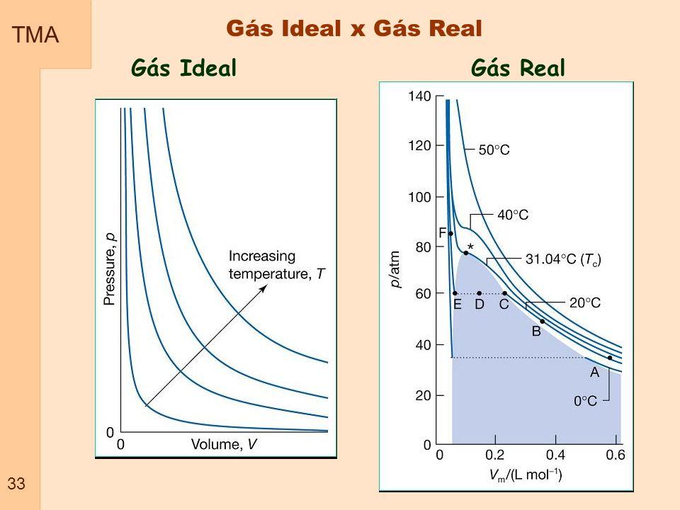 TMA 33 Gás Ideal x Gás Real Gás IdealGás Real