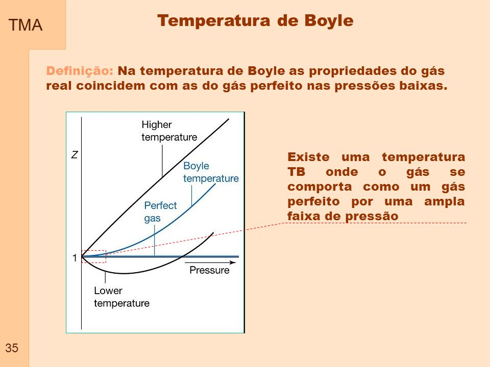 TMA 35 Temperatura de Boyle Definição: Na temperatura de Boyle as propriedades do gás real coincidem com as do gás perfeito nas pressões baixas. Exist