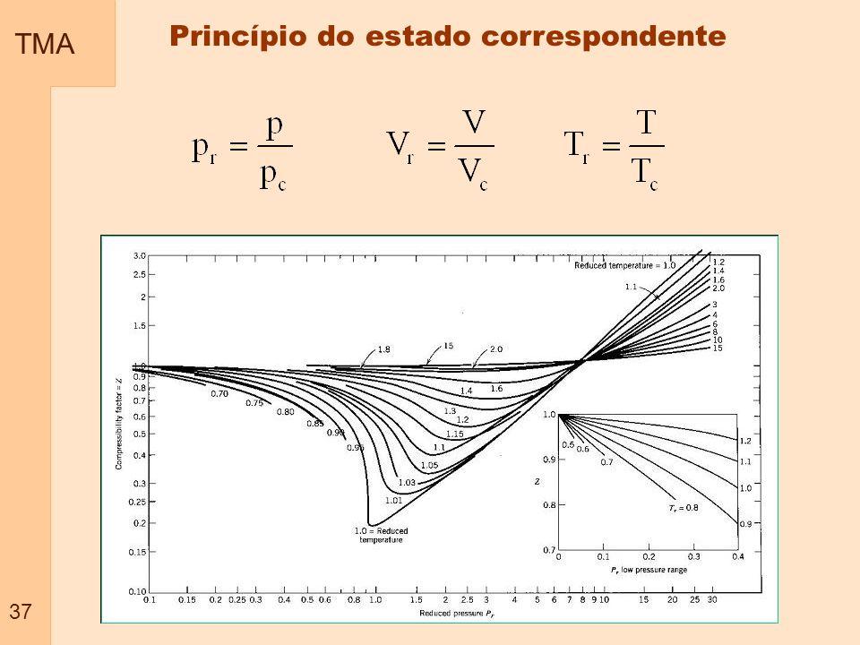 TMA 37 Princípio do estado correspondente