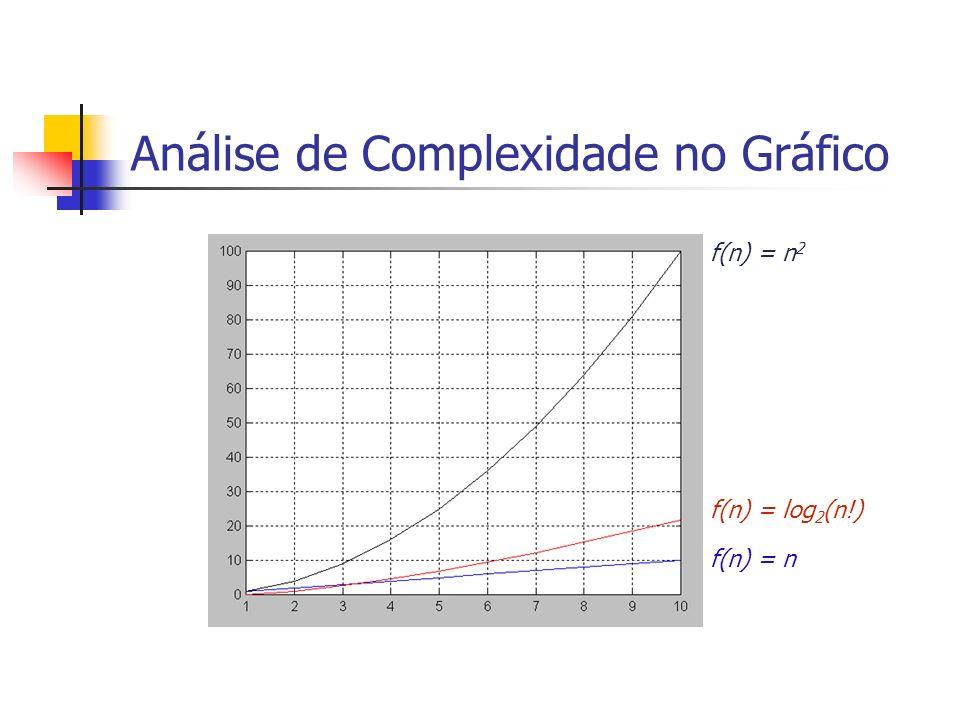 Análise de Complexidade no Gráfico f(n) = n 2 f(n) = log 2 (n!) f(n) = n