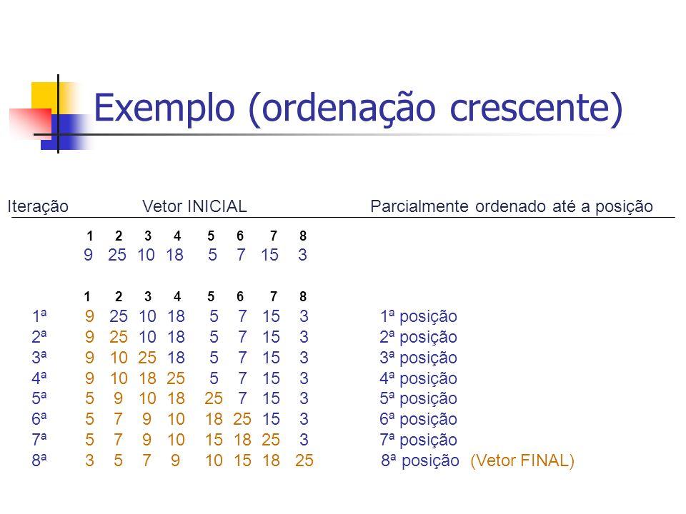 Exemplo (ordenação crescente) 1 2 3 4 5 6 7 8 9 25 10 18 5 7 15 3 1 2 3 4 5 6 7 8 1ª 9 25 10 18 5 7 15 3 1ª posição 2ª 9 25 10 18 5 7 15 3 2ª posição
