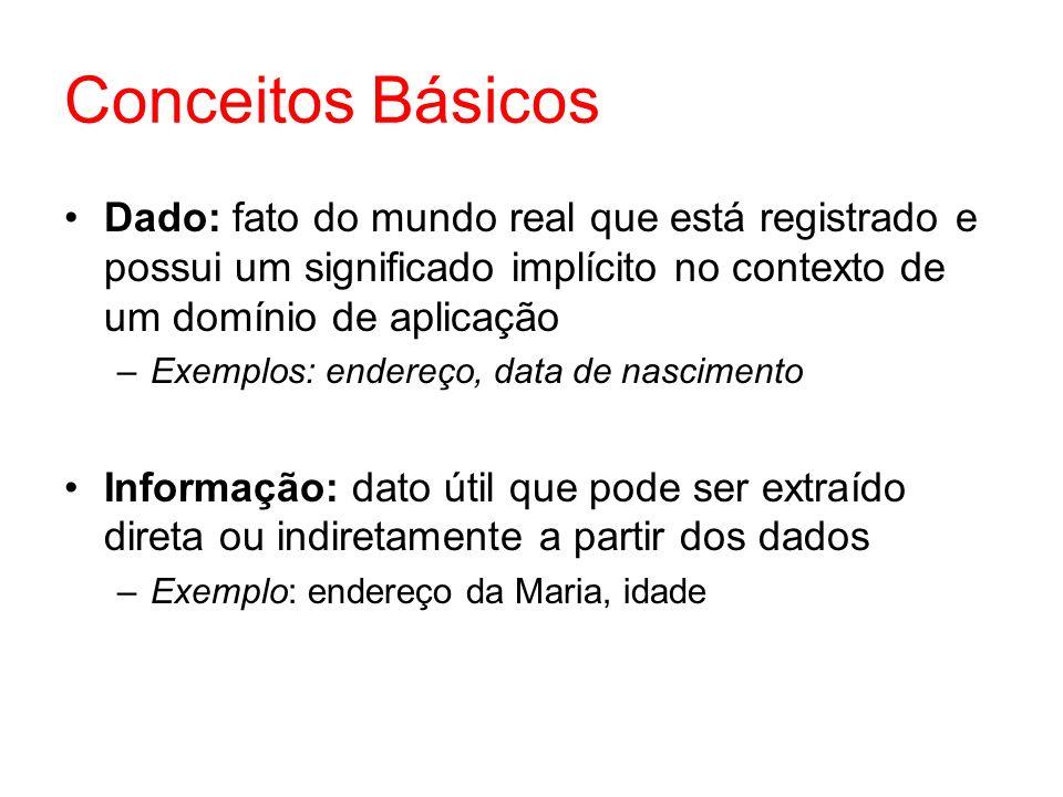 Conceitos Básicos Dado: fato do mundo real que está registrado e possui um significado implícito no contexto de um domínio de aplicação –Exemplos: end