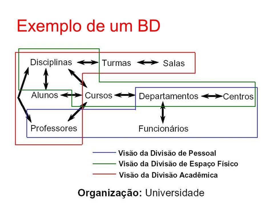 Exemplo de um BD
