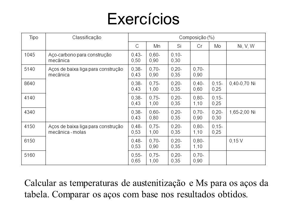 Temperatura de austenitização Para aços hipoeutetóides: T aust = 947 – 264 (C ) 1/2 – 8 Mn + 45Si + 5Cr + 74Al + 10Mo – 23Ni + 94V Para aços hipereutetóides: T aust = 780 a 820 C (D.