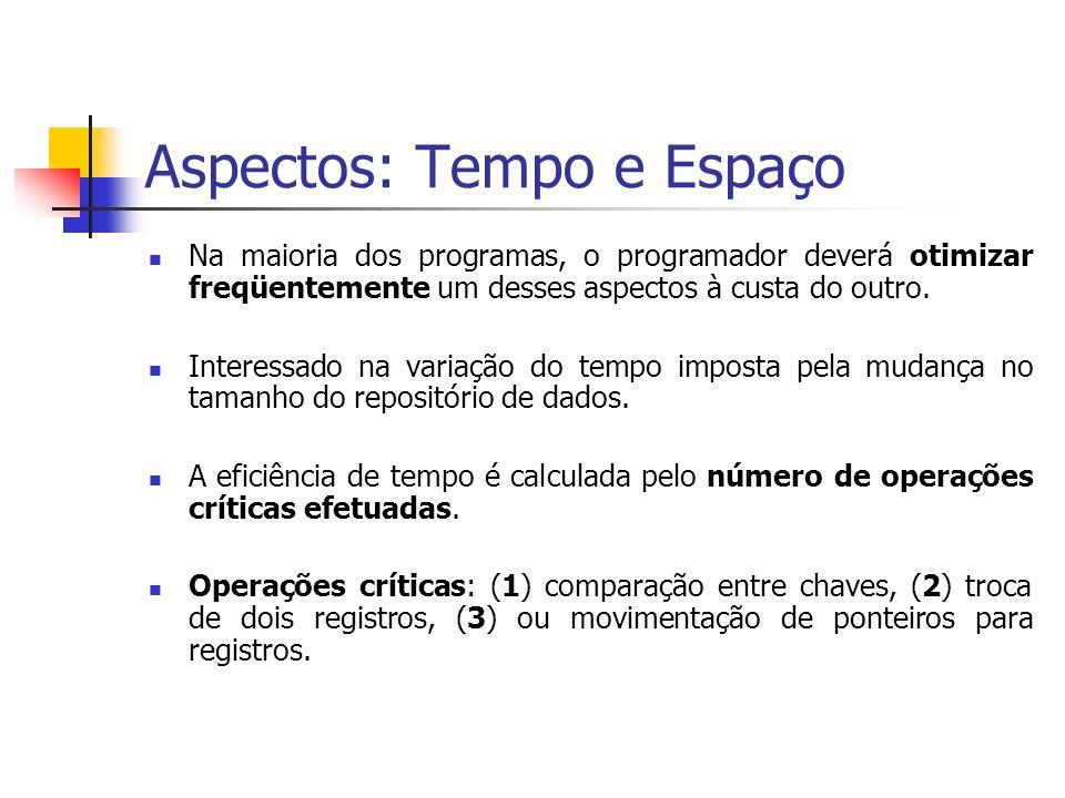 Aspectos: Tempo e Espaço Na maioria dos programas, o programador deverá otimizar freqüentemente um desses aspectos à custa do outro. Interessado na va