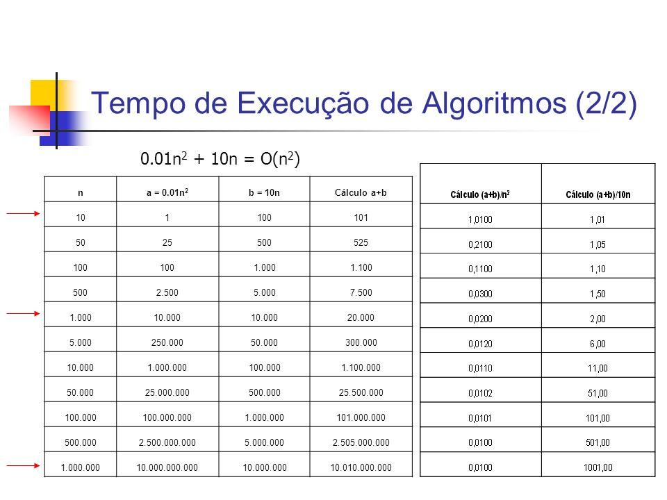 Tempo de Execução de Algoritmos (2/2) na = 0.01n 2 b = 10nCálculo a+b 101100101 5025500525 100 1.0001.100 5002.5005.0007.500 1.00010.000 20.000 5.0002