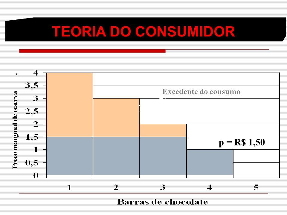 Excedente do consumo p = R$ 1,50