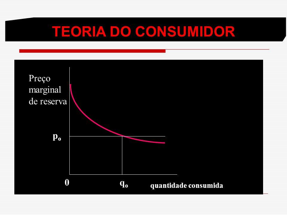 TEORIA DO CONSUMIDOR popo 0 q o quantidade consumida Preço marginal de reserva