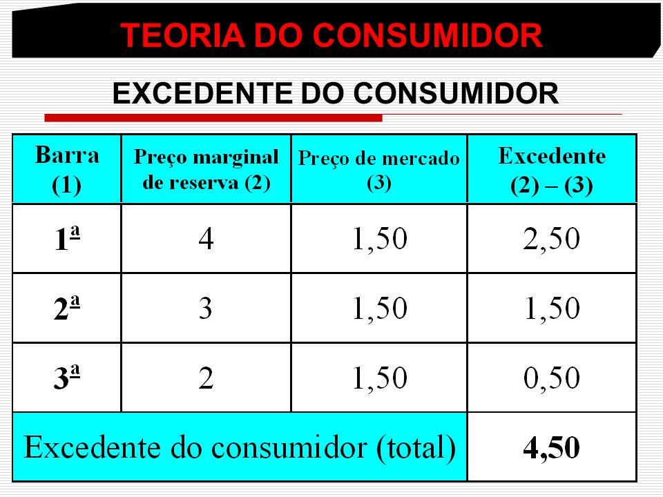 TEORIA DO CONSUMIDOR EXCEDENTE DO CONSUMIDOR