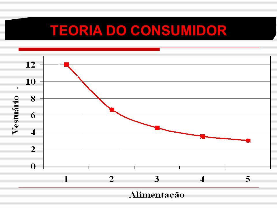 TEORIA DO CONSUMIDOR A Z B C D E.X.Y
