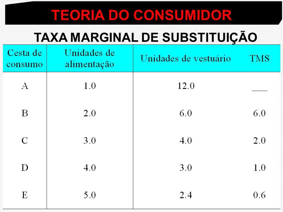TEORIA DO CONSUMIDOR TAXA MARGINAL DE SUBSTITUIÇÃO